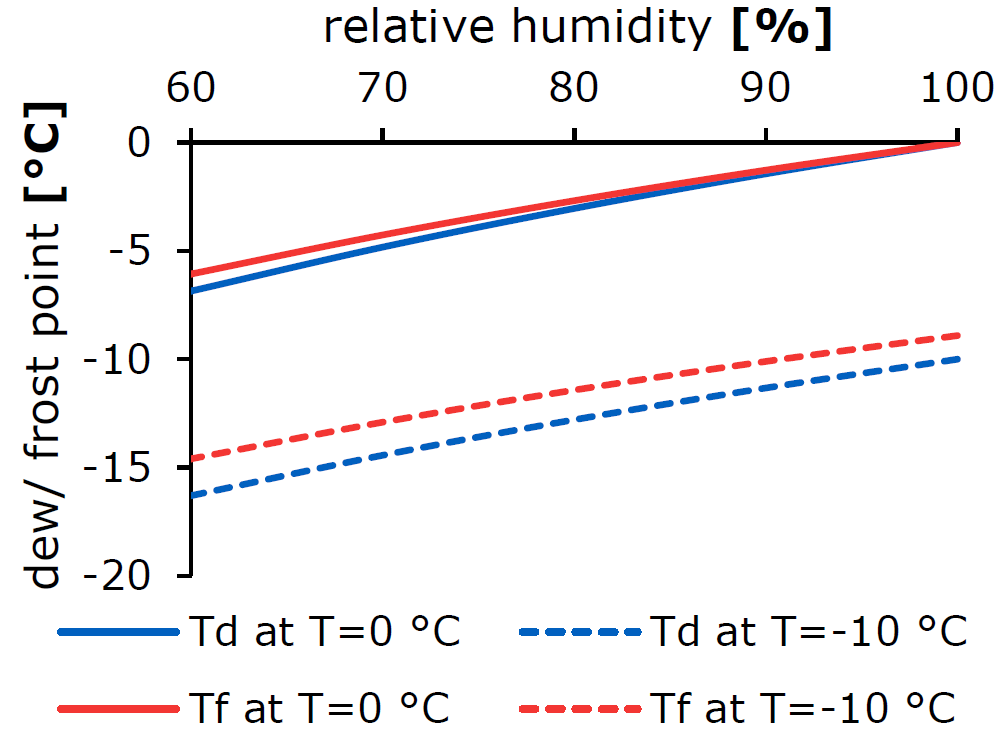 frost point (red) and dew point (blue) temperatures as a function of relative humidity for an air temperature of 0 °C (solid) and -10 °C (dashed). It can be seen that the frost point is always at a higher temperature than the dew point.