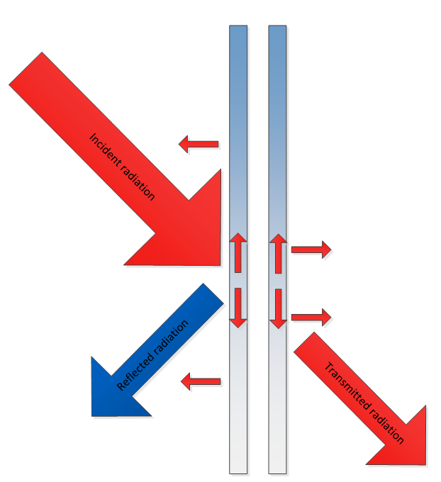 Transmission and reflection by a façade element, smaller arrows indicate absorption and conduction.