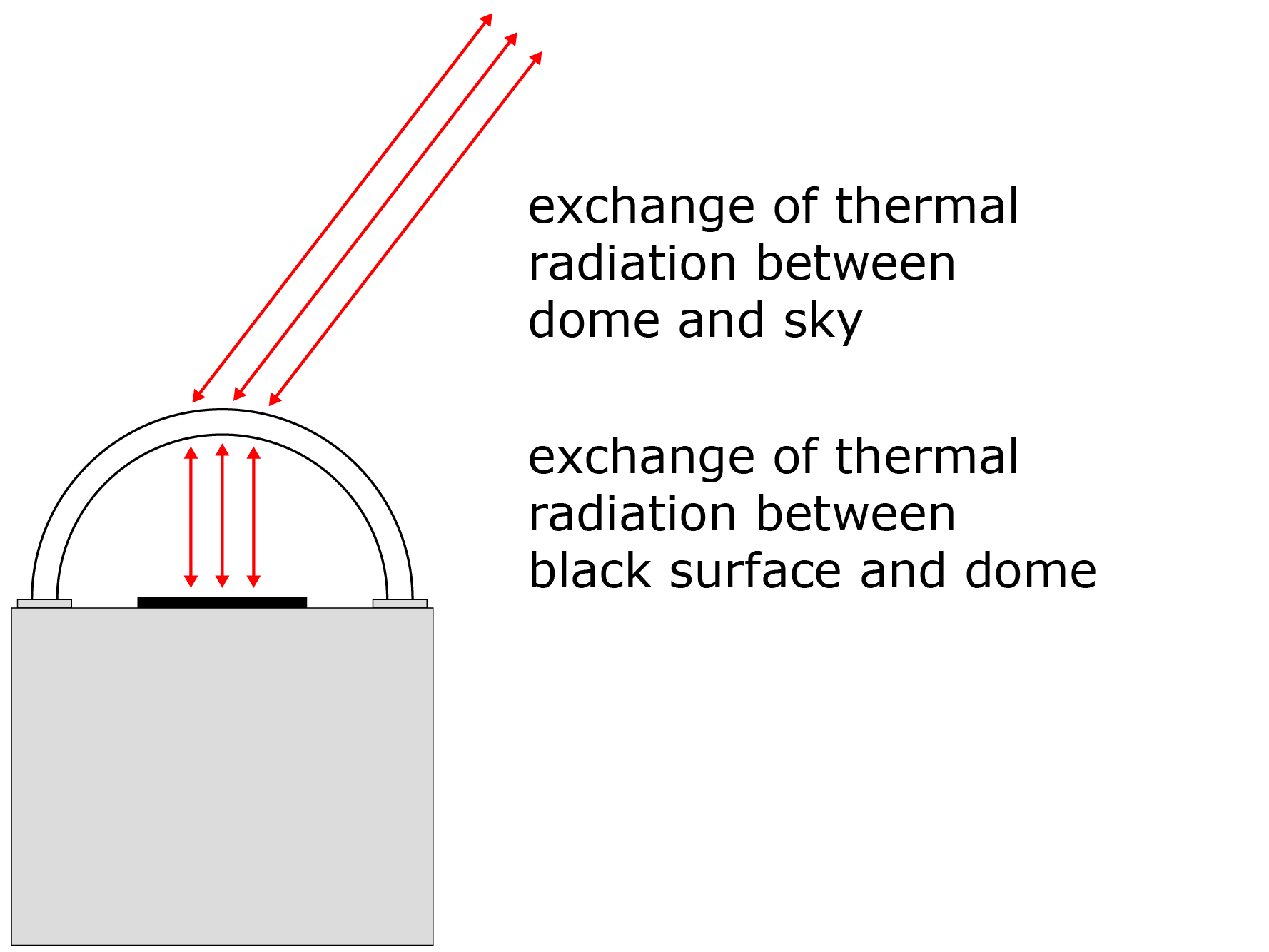 an illustration of the exchange of thermal radiation between the sky and the dome of a pyranometer and between the dome and the black sensor surface