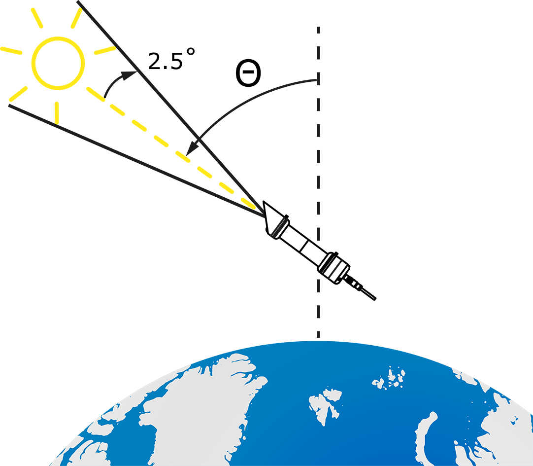 Pyrheliometers measure only the sunlight from a small area around the sun, characterised by a opening half-angle of 2.5 degrees.
