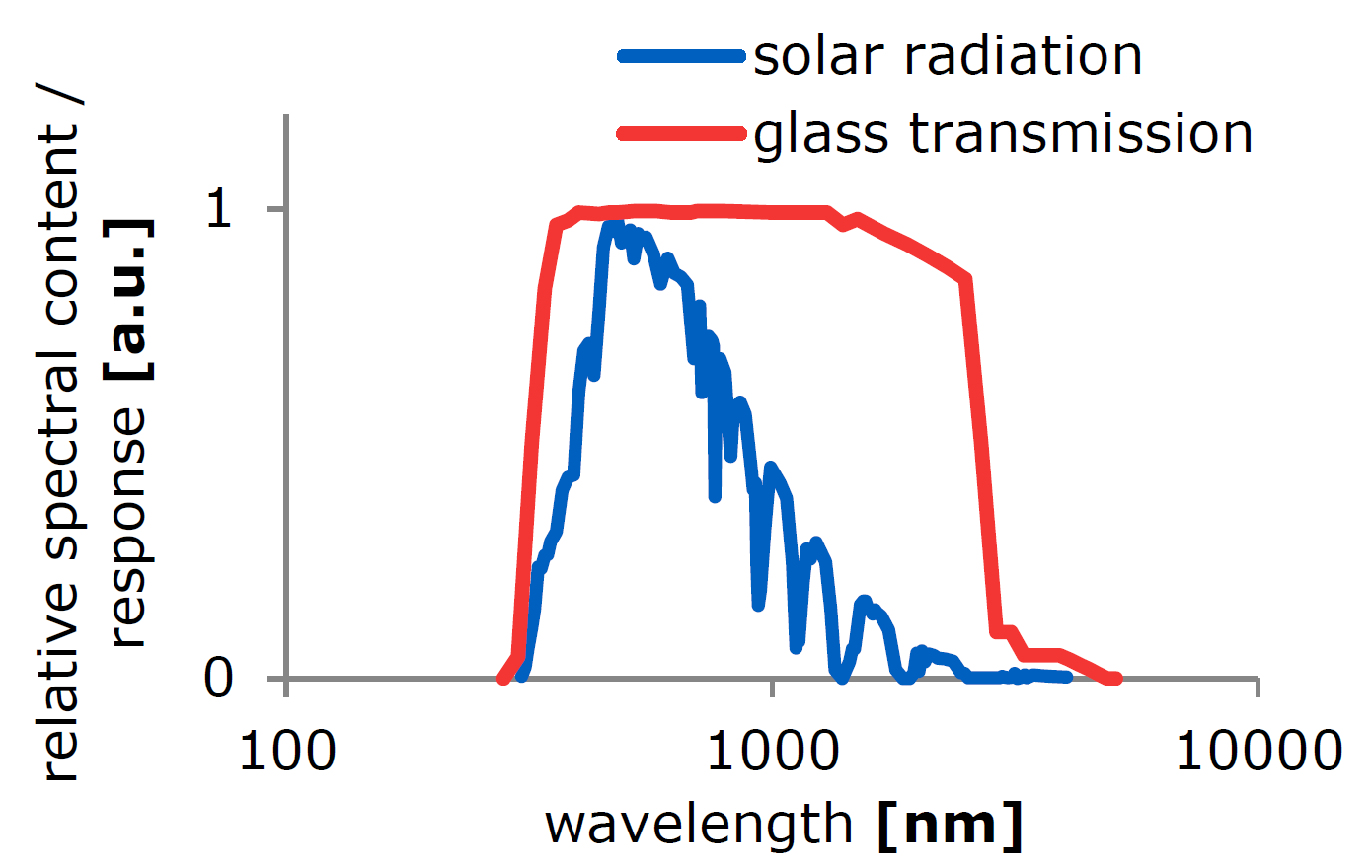 spectral transmission of glass compared to the solar spectrum at surface level. Thermal radiation from terrestrial or atmospheric sources is found around 10 μm and blocked by glass.