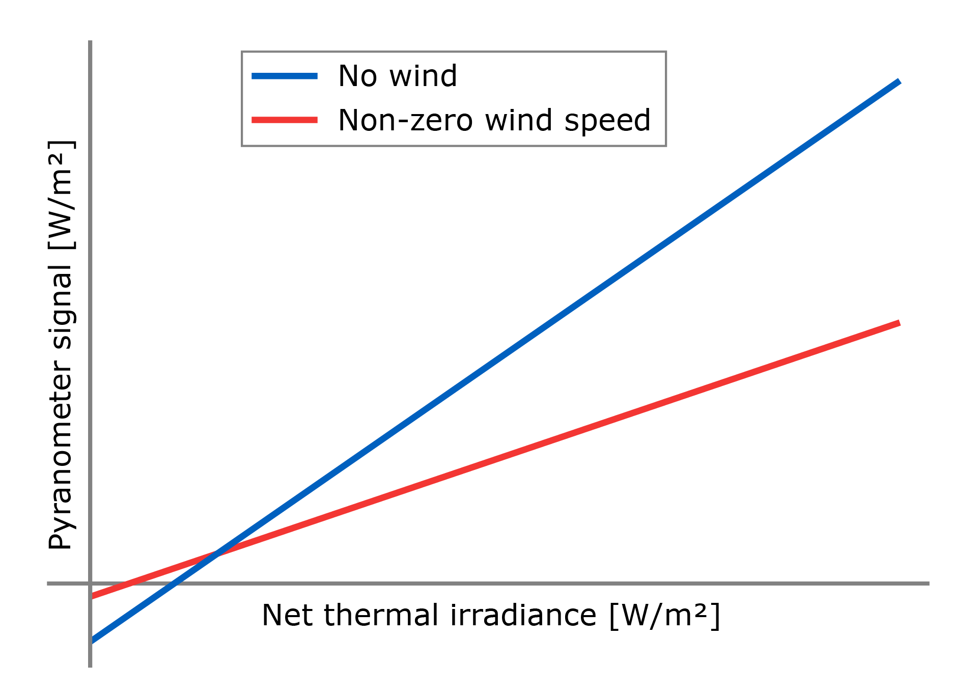 a sketch of the pyranometer response to thermal radiation. The slope is the sensitivity to thermal radiation, any offset is attributed to other factors. Note that the slope will also depend on other factors such as wind speed.